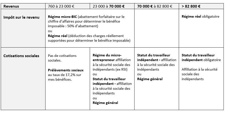 fiscalité du logement meublé