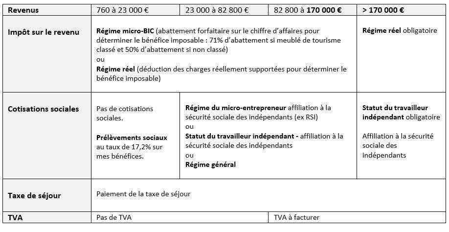fiscalité du meublé de tourisme classé ou non